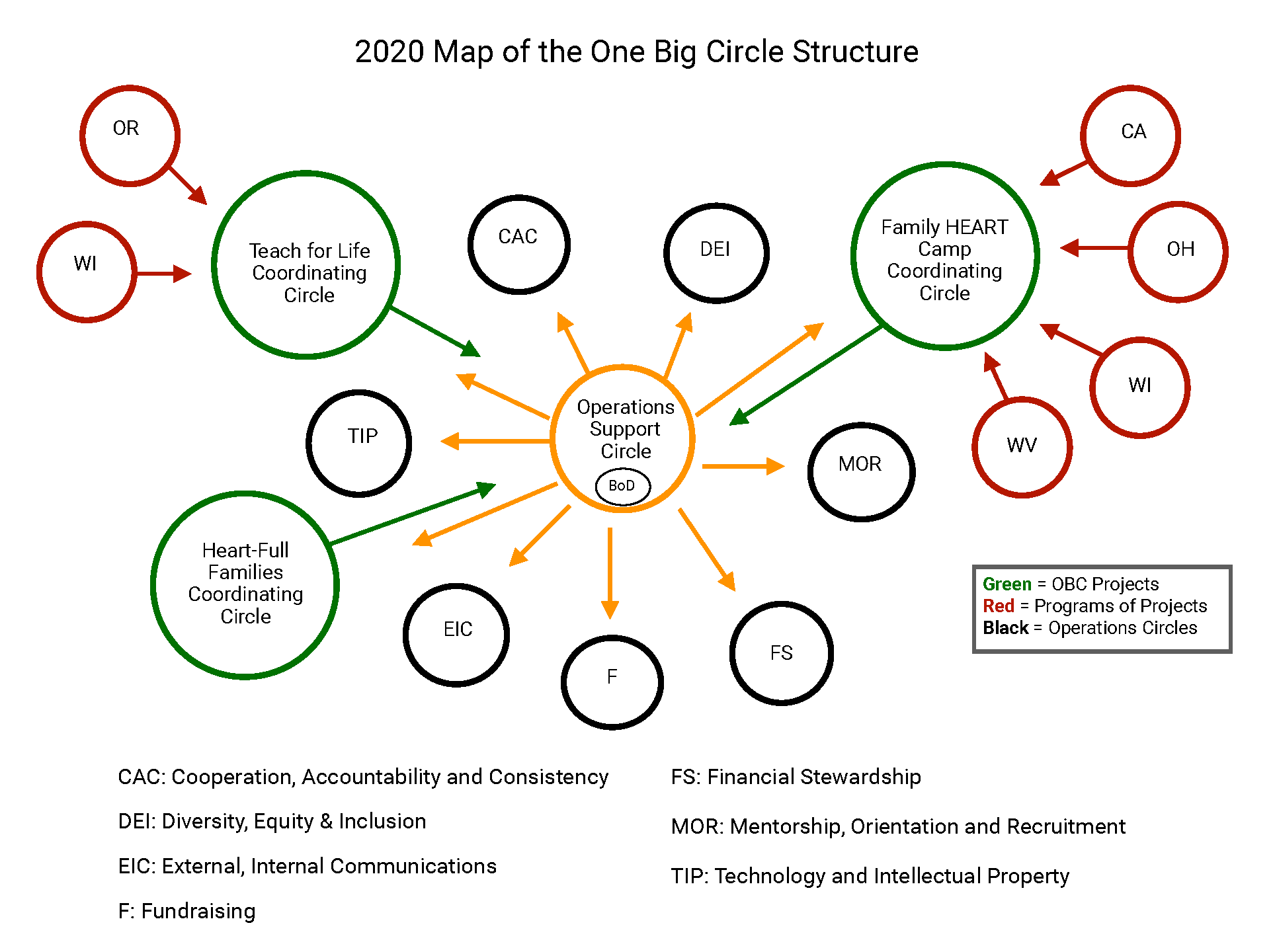 2020 Map of the One Big Circle structure